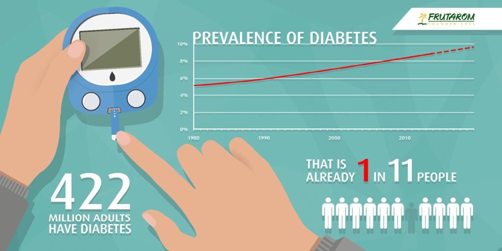 Infographic on maintain your blood sugar